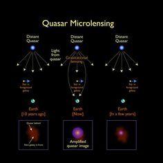 Using gravitational microlensing to map quasars. #astrophysics