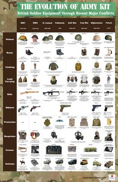 The evolution of British Army equipment through 100 years of conflict; from 1914 to 2014. Since the First World War, the British soldiers' personal kit has continuously improved to meet the new challenges of warfare. To commemorate the centenary of WW1, see how equipment capabilities through through major conflicts compare and take a look at future military technology.