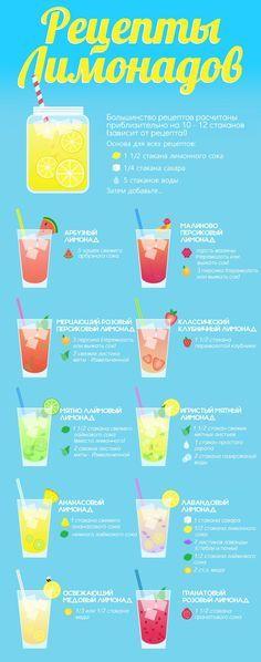 Летние лимонады