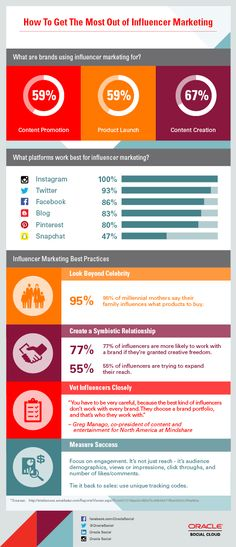 Infographic: How To Get The Most From Influencer Marketing