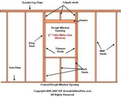 How to Size a Rough Window Opening - http://www.homeadditionplus.com/framing-info/Sizing-a-Rough-Opening-for-a-Window.htm