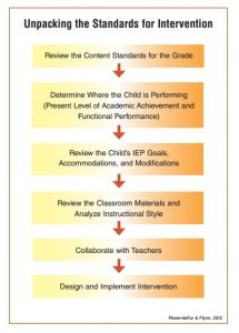Common Core State Standards chart by Power-deFur & Flynn, 2012