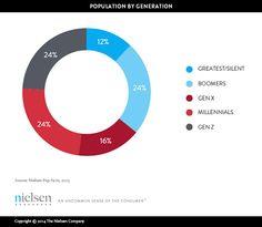 Let's hear it for the #Millennials http://www.nielsen.com/us/en/newswire/2014/millennials-much-deeper-than-their-facebook-pages.html