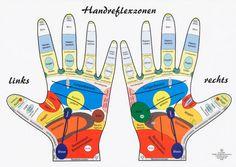 HandReflexzonen