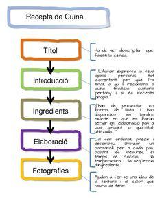 Resultado de imagen de tipologia textual recepta