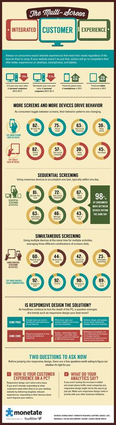The Multi-Screen Integrated Customer Experience. infographic.
