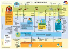 PRINCE2 reference card to quickly brush up on your process model knowledge