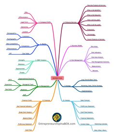 Business Plan Mind Map - that's exactly the level you should look at this topic in an early stage startup environment. Use it as a brain teaser, be very selective (e.g. don't worry about balance sheets etc.) and don't overstrategize. Stay humble and lean and capture your initial data in the lean or business model canvas - not in a heavy business plan document.