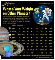 How much would you weigh on other planets? Great chart for discussing gravity.