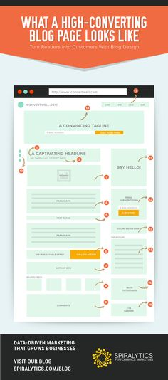 What a high-converting page looks like - [[INFOGRAPHIC]] rate optimisation Design Websites, Web Design Tips, Blog Design, Web Design Inspiration, Page Design, Layout Design, Infographics Design, Web Design Tutorial, Internet Marketing Company