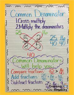 Finding A Common Denominator Anchor Chart Math Charts Third Grade Homeschool