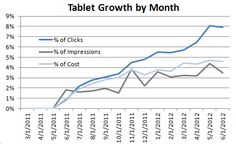 Why Tablets Should be a Core Component of Your Paid Search Strategy