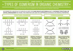 organic chemistry infographic the complete organic chemistry worksheet pdf organic chem. Black Bedroom Furniture Sets. Home Design Ideas