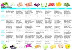 Como Organizar um Cardápio Semanal Saudável | Dicas de Saúde