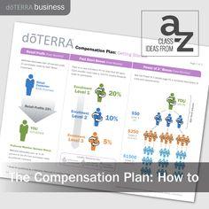 Class Ideas from A-Z: Compensation Plan | dōTERRA Business Blog http://www.mydoterra.com/wholehealthessentials1