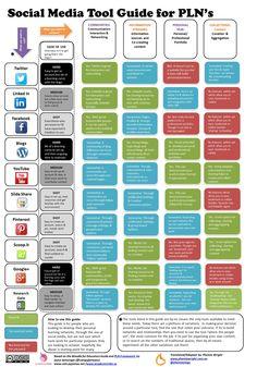 #SocialMedia Tool Guide for PLNs. #ydem