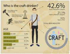 Does this gender gap surprise anyone else?  Who is the craft beer drinker? #craftbeer #DeschutesBrewery