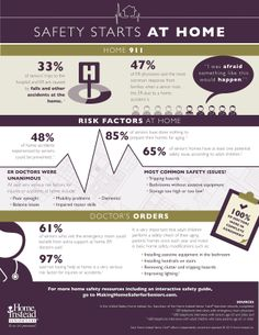 Home safety for alzheimer s and related dementia patients for Home safety facts