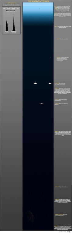 """""""The Mariana Trench info-graphic."""" OMG this is crazy. This is why you don't mess with the ocean! LOL"""