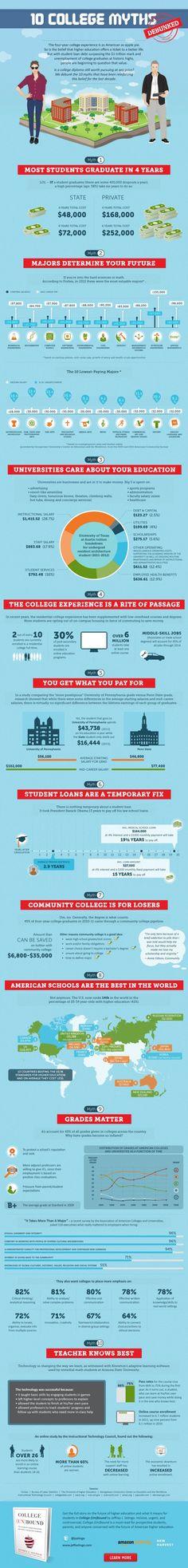 College (Un)bound: 10 College Myths Debunked