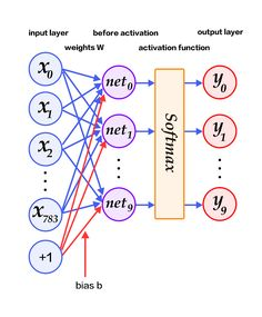 This article is intended for beginners in deep learning who wish to gain knowledge about probability and statistics and also as a reference for practitioners. In my previous article, I wrote about… Deep Learning Book, Machine Learning Deep Learning, Machine Learning Using Python, Precision And Recall, Bayes' Theorem, Conditional Probability, Normal Distribution, World Data, Computer Science