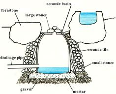 Diagram of a basic suikinkutsu setup, another Japanese element for adding sound to a garden. I don't even know where I'd put this since I'm planning on diverting all the runoff water to various uses. Maybe just as a nice thing for when I'm washing my hands off after gardening. Also, the drainage pipe might be better situated vertically, coming up through the center, so as not to interfere with the vessel's resonance.