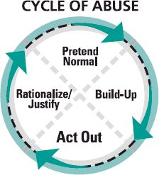 cycle of abusive relationships: pretend/normal > build-up > act out > rationalize. I think this applies to emotional abuse too. Experts point out that this cycle is rarely this simple and can take similar - although recognizable - forms. Emotional Abuse, Abusive Relationship, Toxic Relationships, Trauma, Ptsd, Therapy Tools, All Family, Narcissistic Abuse, Mental Health