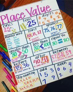 Thank you for this amazing Place Value anchor chart idea! This is definitely going to stay up on the wall for a while! Such a great resource. Math Classroom, Kindergarten Math, Teaching Math, Teaching Ideas, Classroom Ideas, Elementary Education, Future Classroom, Teaching Place Values, Kindergarten Anchor Charts