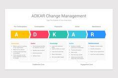 ADKAR Change Management Model Keynote Template | Nulivo Market Change Management Models, Keynote Template, Knowledge, Templates, Marketing, Learning, Stencils, Studying, Vorlage