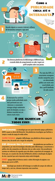 62 best infogrficos e commerce images on pinterest social media publicidade digital como funciona infogrfico fandeluxe Images
