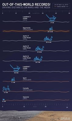 Charted: Extraterrestrial Driving Records... NASA released this cute chart depicting the various distances traveled by wheeled machines on other worlds.