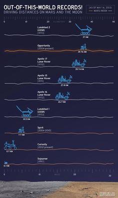 「地球外走行距離」のグラフをNASAが発表 «  WIRED.jp