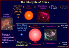 W7 - Star Life Cycle - explains about different types of stars.