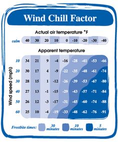 Wind Chill Explained | The Fun Times Guide to Weather#.UsrVDSxqoko.facebook