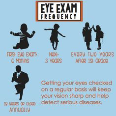Eye Exam Frequency A helpful infographic with the general recommendations for a Vision Exam schedule through childhood and into adulthood.