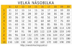 Velká násobilka - tabulka k procvičování 30, Periodic Table, Diagram, Periodic Table Chart, Periotic Table