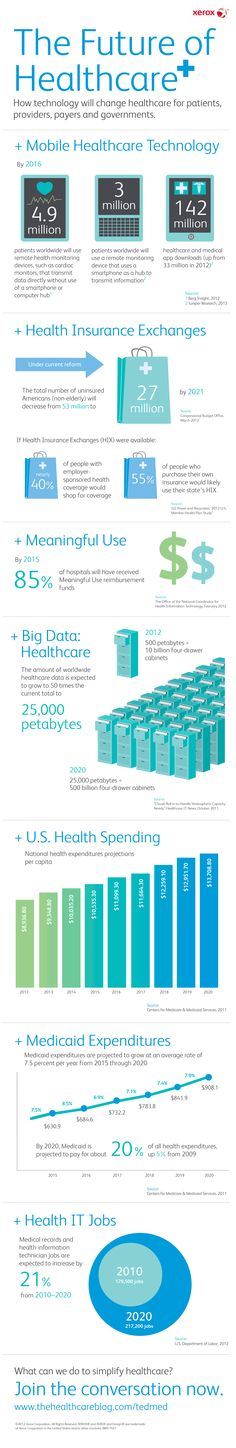 How Technology is Changing Healthcare