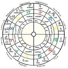 Our Sky Astrology: The Basics #astrology #basics #cheatsheet Learn Astrology, Tarot Astrology, Astrology Numerology, Numerology Chart, Astrology Chart, Astrology Zodiac, Zodiac Signs, Astrological Symbols, 12 Zodiac
