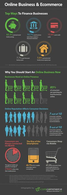 Online Business and Ecommerce Infographic