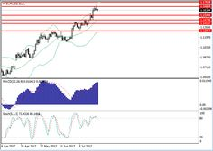 EUR/USD: general analysis 26 July 2017, 12:30 Free Forex Signals