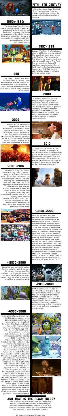 Literally thousands of you have requested a visual timeline for The Pixar Theory, so I put this together for you in an attempt to better organize my insane, hyperactive mind. Keep in mind that thi...