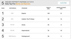 Arrow: Canary Cry ranks 3rd in Nielsen TV Twitter Ratings on April 27, 2016