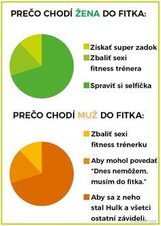 Fotogaléria - 10 zásadných rozdielov medzi mužmi a ženami vyjadrených v prehľadných grafoch | interez.sk