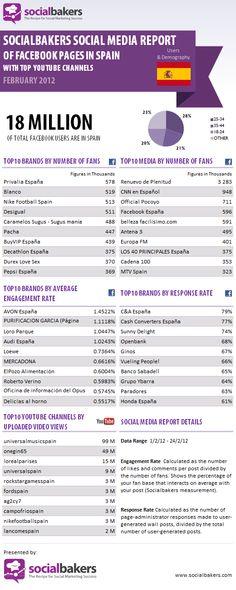 Las cifras de #Facebook y de #Youtube en España