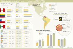 Predicciones para 2014 y 2015 #Macroeconomía vía @larepublica_co