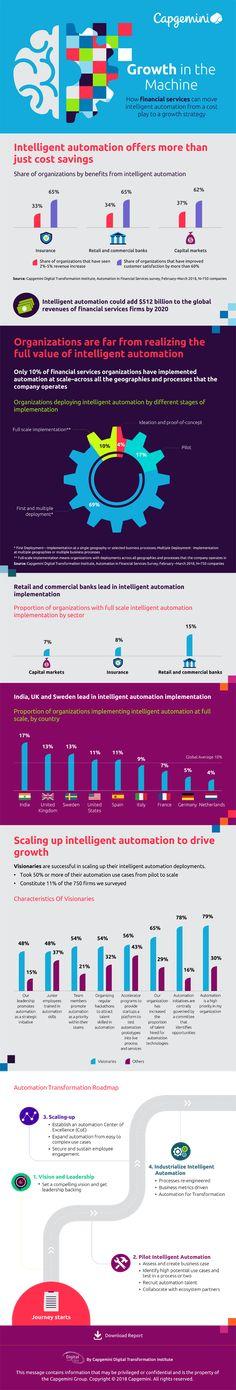 durch intelligente automatisierung erfolgreich wachsen infografik - Sicherheitskonzept Muster