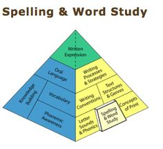 Spelling and Word Study overview! This page from the Balanced Literacy Diet gives an excellent description of spelling and word study and how it can be best taught to improve students literacy skills. It highlights ways teachers can help students move beyond memorization to becoming proficient spellers! Great resource!
