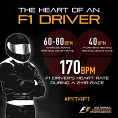 #Fit4F1 Fact: F1‬ drivers' heart rate rises to 3 times the average man's resting heart rate during a race. No other sport, other than a marathon, will keep an athlete's heart rate as high for such a long time. To prepare for the extreme conditions F1 drivers face during a two-hour race, they undergo intensive training to improve their cardiovascular fitness.