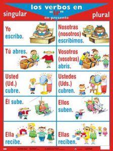 verbos en ir Study Spanish, Spanish 1, Spanish Words, Spanish Class, How To Speak Spanish, Spanish Grammar, Spanish Language Learning, Teaching Spanish, Present Tense Verbs