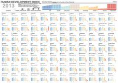Human Development Index ~ Data Viz Done Right